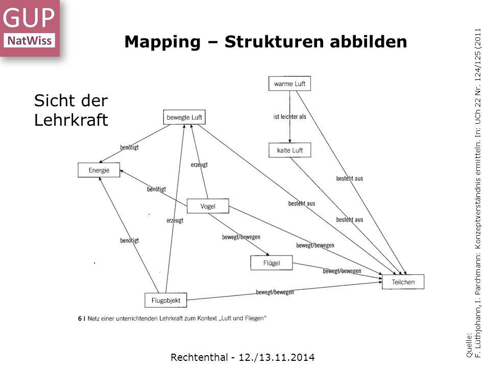 Mapping – Strukturen abbilden Quelle: F. Lüthjohann, I. Parchmann: Konzeptverständnis ermitteln. In: UCh 22 Nr. 124/125 (2011 Sicht der Lehrkraft Rech