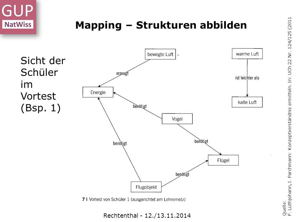 Quelle: F. Lüthjohann, I. Parchmann: Konzeptverständnis ermitteln. In: UCh 22 Nr. 124/125 (2011 Sicht der Schüler im Vortest (Bsp. 1) Mapping – Strukt