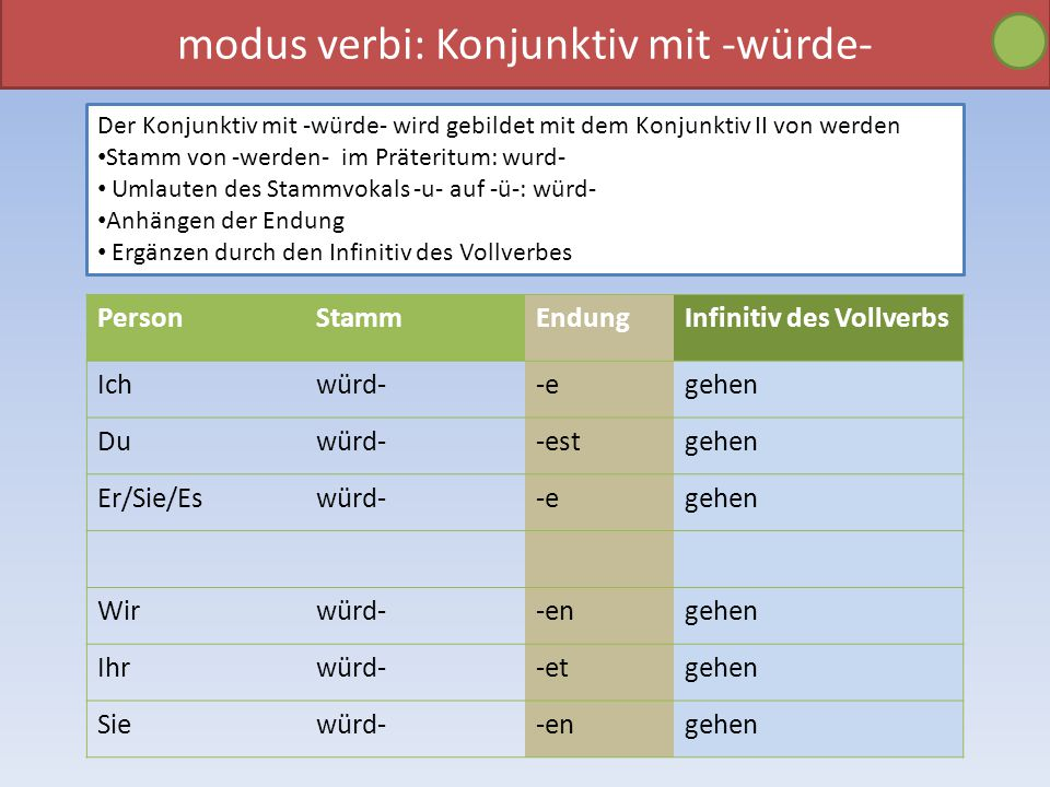 modus verbi: Konjunktiv mit -würde- Der Konjunktiv mit -würde- wird gebildet mit dem Konjunktiv II von werden Stamm von -werden- im Präteritum: wurd- Umlauten des Stammvokals -u- auf -ü-: würd- Anhängen der Endung Ergänzen durch den Infinitiv des Vollverbes PersonStammEndungInfinitiv des Vollverbs Ichwürd--egehen Duwürd--estgehen Er/Sie/Eswürd--egehen Wirwürd--engehen Ihrwürd--etgehen Siewürd--engehen