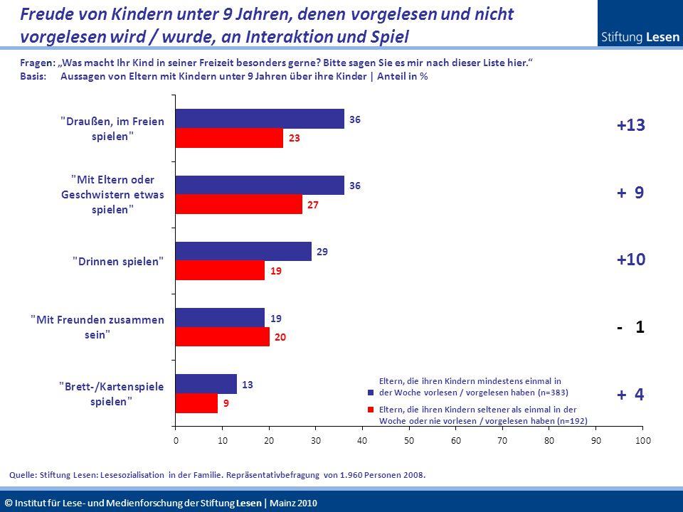 © Institut für Lese- und Medienforschung der Stiftung Lesen | Mainz 2010 Freude von Kindern unter 9 Jahren, denen vorgelesen und nicht vorgelesen wird