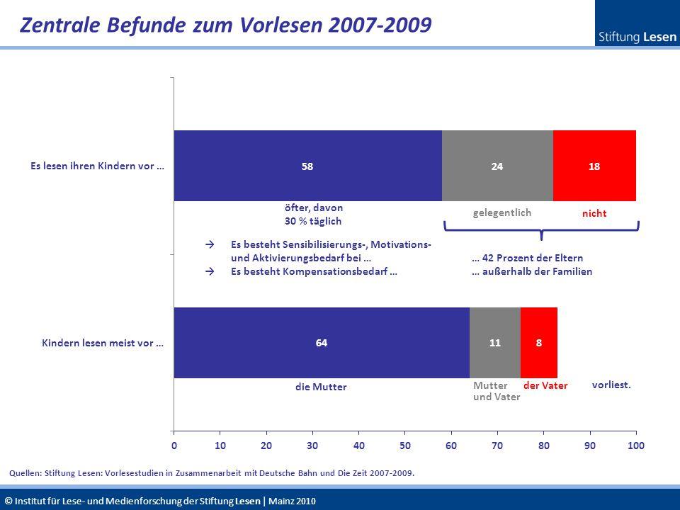 © Institut für Lese- und Medienforschung der Stiftung Lesen | Mainz 2010 Zentrale Befunde zum Vorlesen 2007-2009 Quellen: Stiftung Lesen: Vorlesestudi