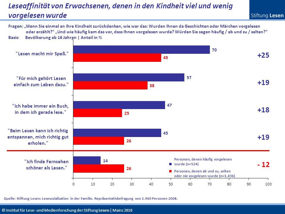 © Institut für Lese- und Medienforschung der Stiftung Lesen | Mainz 2010 Leseaffinität von Erwachsenen, denen in den Kindheit viel und wenig vorgelese