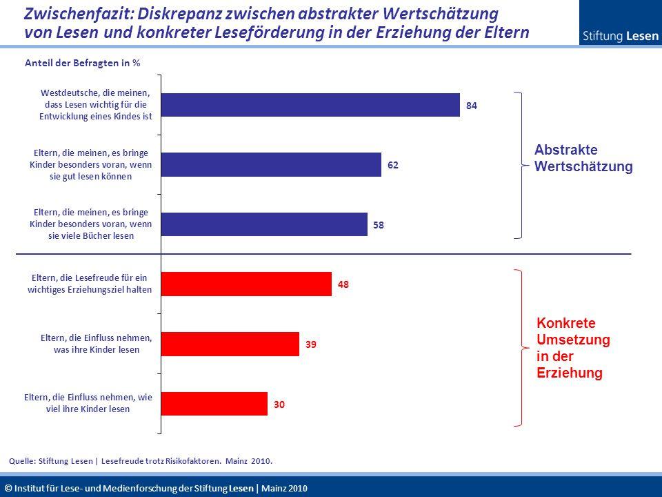 © Institut für Lese- und Medienforschung der Stiftung Lesen | Mainz 2010 Abstrakte Wertschätzung Konkrete Umsetzung in der Erziehung Quelle: Stiftung