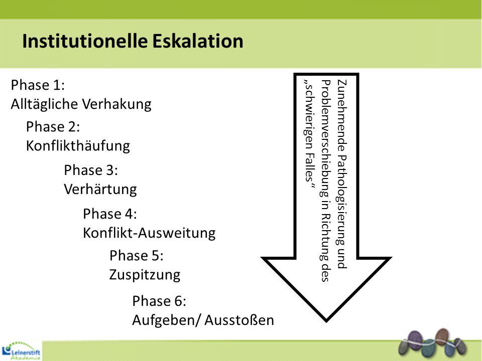 """Institutionelle Eskalation Phase 1: Alltägliche Verhakung Phase 2: Konflikthäufung Phase 3: Verhärtung Phase 4: Konflikt-Ausweitung Phase 5: Zuspitzung Phase 6: Aufgeben/ Ausstoßen Zunehmende Pathologisierung und Problemverschiebung in Richtung des """"schwierigen Falles"""