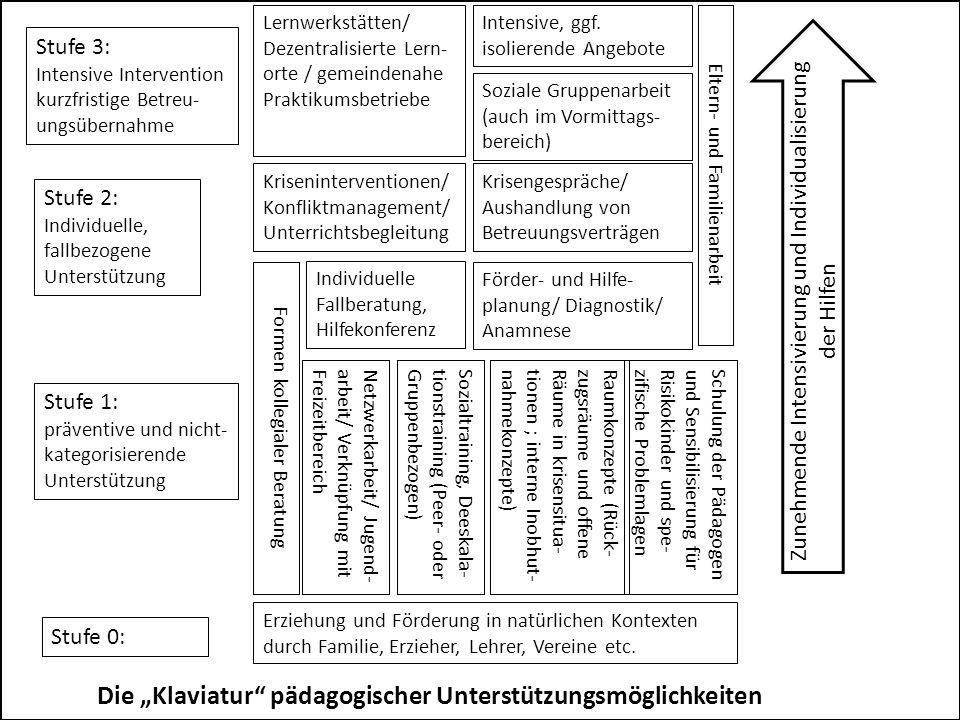 Erziehung und Förderung in natürlichen Kontexten durch Familie, Erzieher, Lehrer, Vereine etc. Sozialtraining, Deeskala- tionstraining (Peer- oder Gru