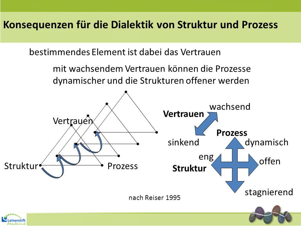 StrukturProzess bestimmendes Element ist dabei das Vertrauen Vertrauen mit wachsendem Vertrauen können die Prozesse dynamischer und die Strukturen offener werden sinkend wachsend Vertrauen Struktur Prozess dynamisch stagnierend eng offen nach Reiser 1995 Konsequenzen für die Dialektik von Struktur und Prozess