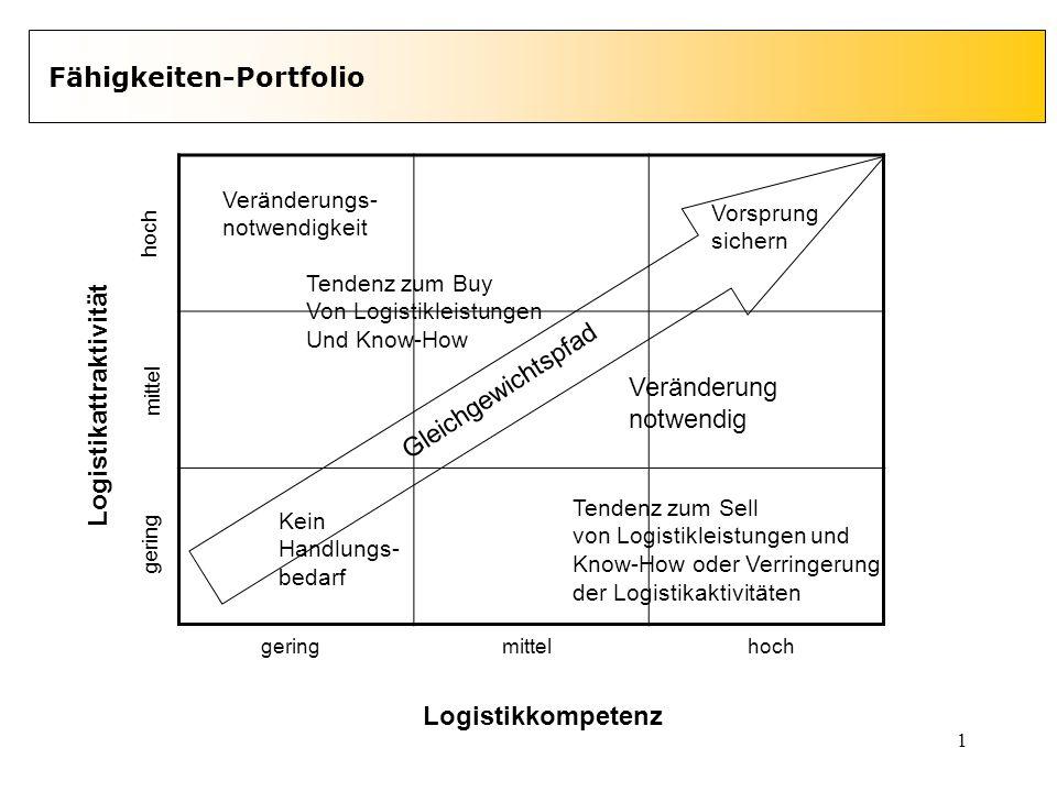 1 Fähigkeiten-Portfolio Logistikattraktivität Logistikkompetenz gering mittel hoch geringmittelhoch Gleichgewichtspfad Veränderungs- notwendigkeit Ten