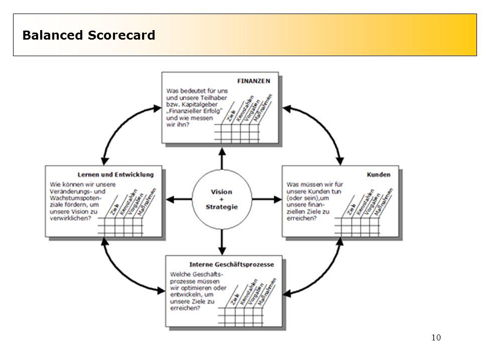 10 Balanced Scorecard