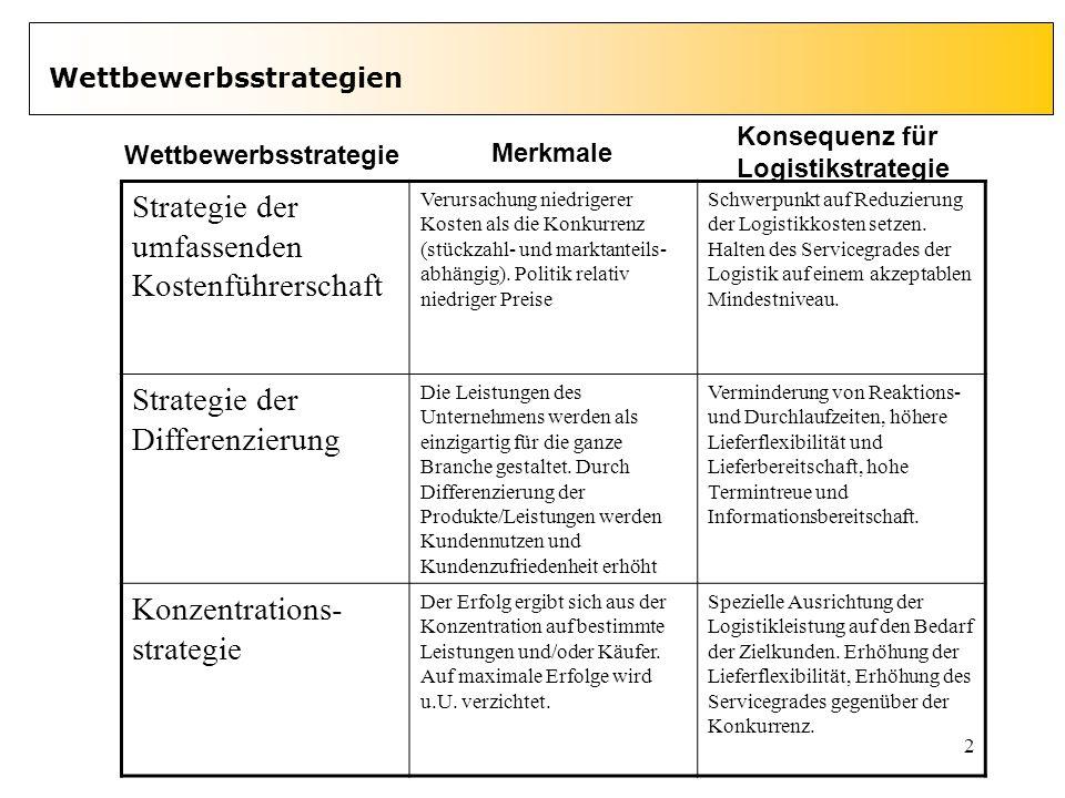2 Wettbewerbsstrategien Strategie der umfassenden Kostenführerschaft Verursachung niedrigerer Kosten als die Konkurrenz (stückzahl- und marktanteils-