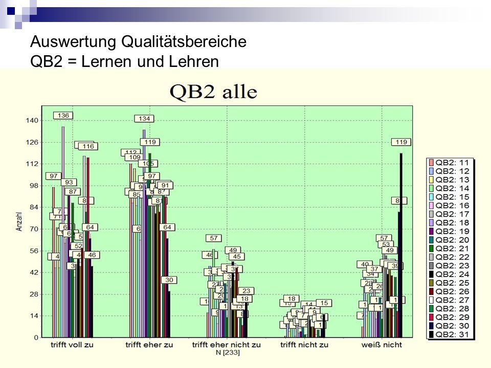 Auswertung Qualitätsbereiche QB2 = Lernen und Lehren