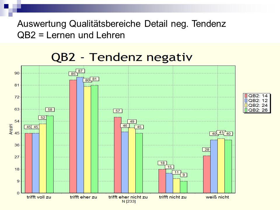 Auswertung Qualitätsbereiche Detail neg. Tendenz QB2 = Lernen und Lehren