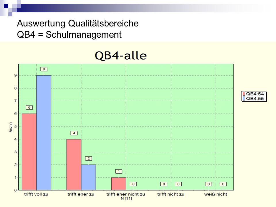 Auswertung Qualitätsbereiche QB4 = Schulmanagement