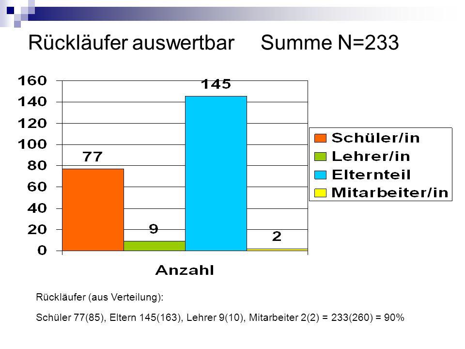 Rückläufer auswertbarSumme N=233 Rückläufer (aus Verteilung): Schüler 77(85), Eltern 145(163), Lehrer 9(10), Mitarbeiter 2(2) = 233(260) = 90%