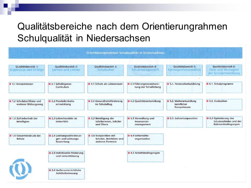 Qualitätsbereiche nach dem Orientierungrahmen Schulqualität in Niedersachsen