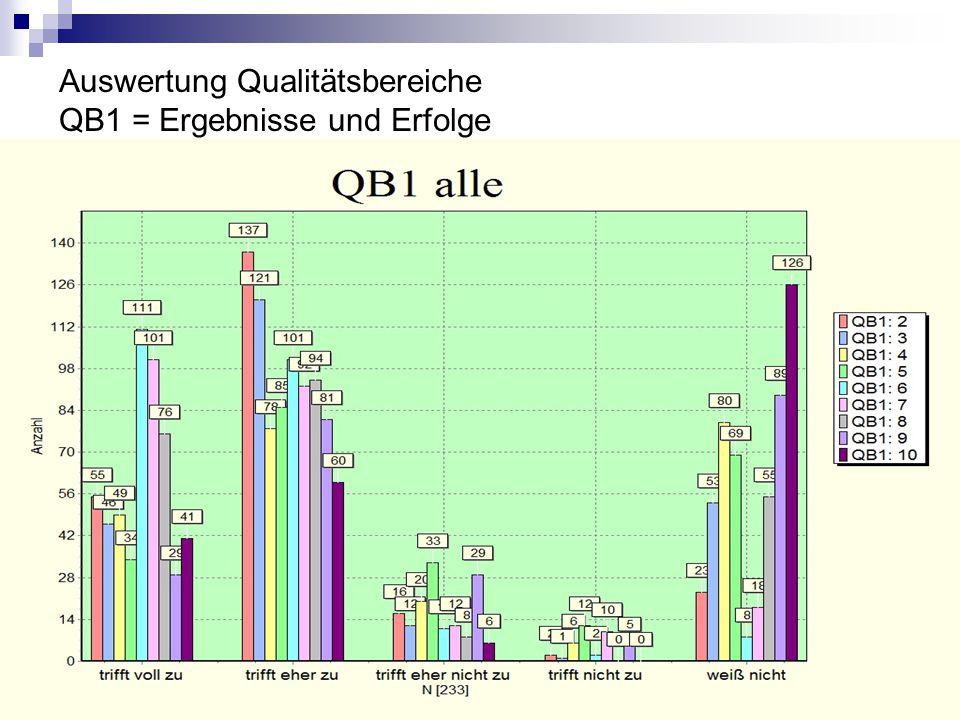 Auswertung Qualitätsbereiche QB1 = Ergebnisse und Erfolge