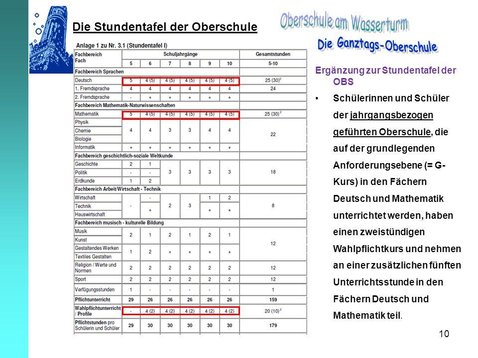 10 Die Stundentafel der Oberschule Ergänzung zur Stundentafel der OBS Schülerinnen und Schüler der jahrgangsbezogen geführten Oberschule, die auf der
