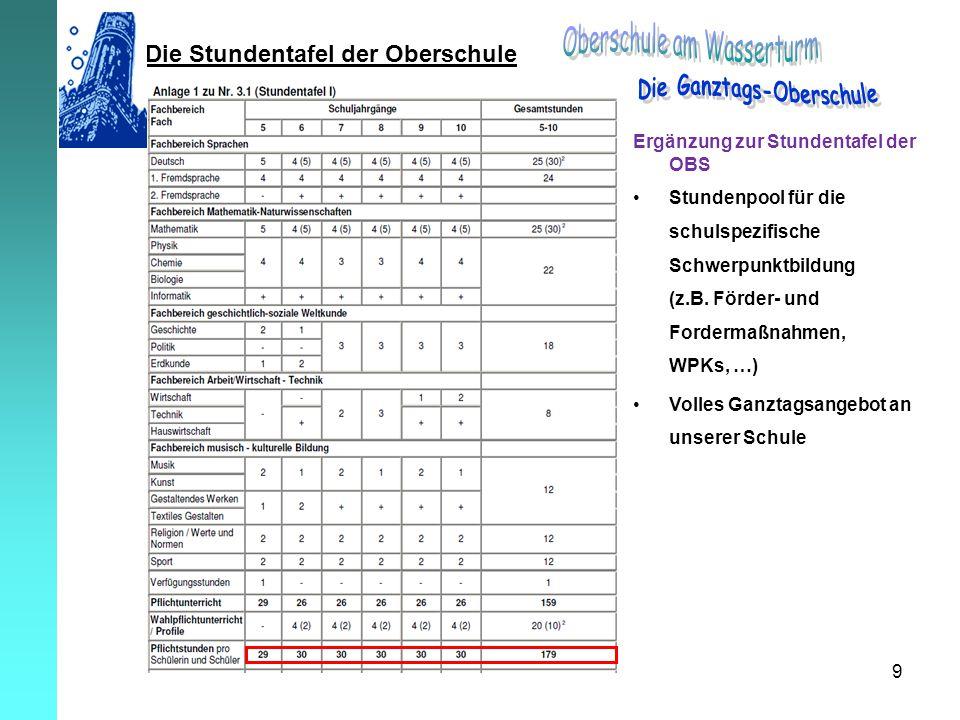 9 Die Stundentafel der Oberschule Ergänzung zur Stundentafel der OBS Stundenpool für die schulspezifische Schwerpunktbildung (z.B. Förder- und Forderm