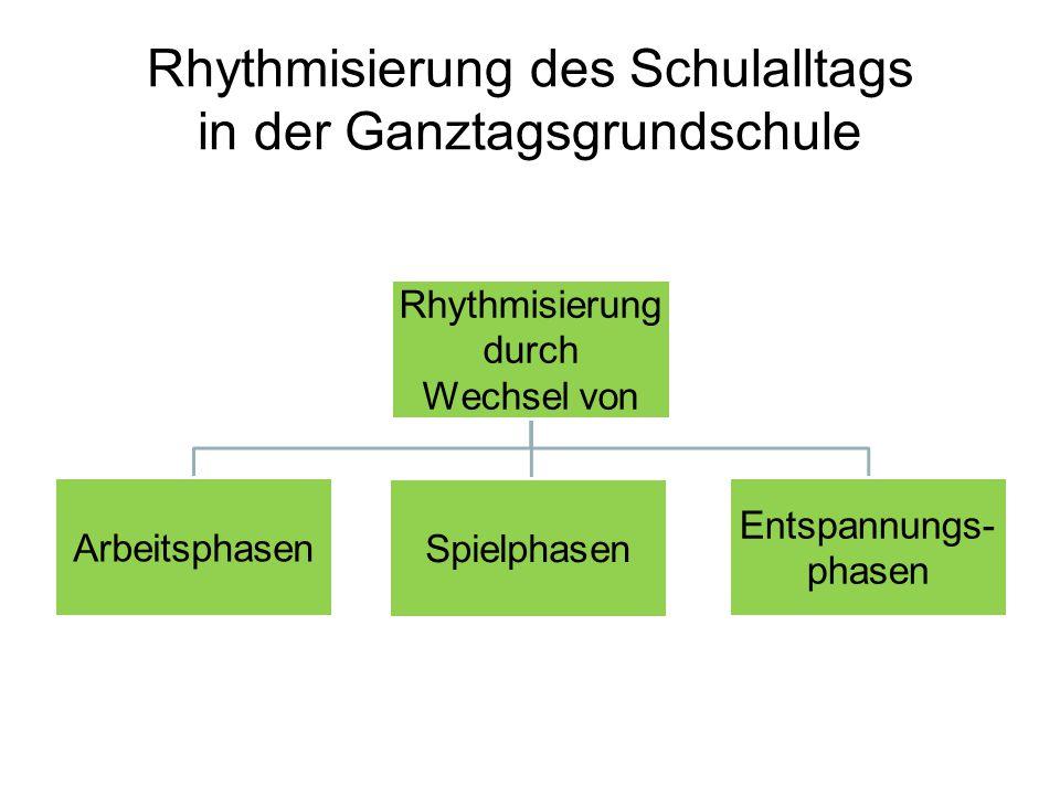 Rhythmisierung des Schulalltags in der Ganztagsgrundschule Rhythmisierung durch Wechsel von Arbeitsphasen Spielphasen Entspannungs- phasen