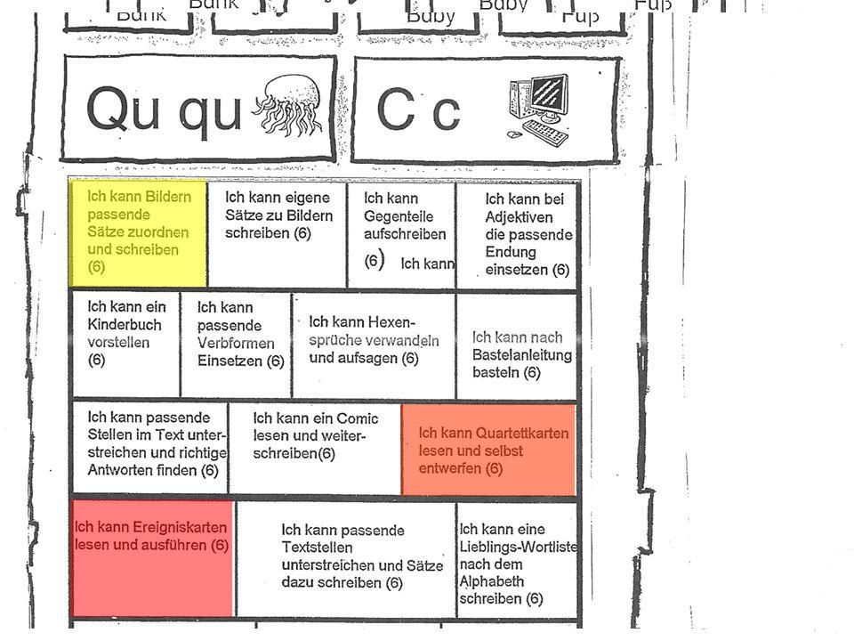 Strukturiertes Lernen – Ermittlung der Lernausgangslage – Online Diagnose, Elternfragebögen, Lehrerbeobachtung – Visualisierung in den Kompetenzraster