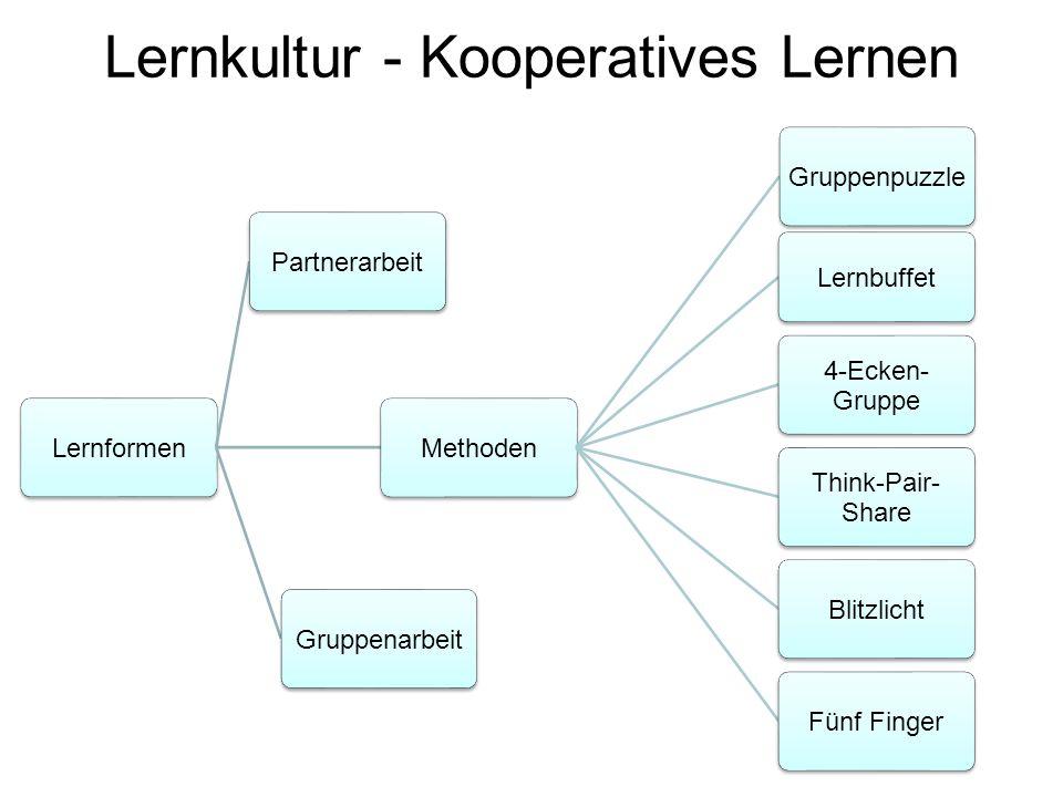Lernkultur - Kooperatives Lernen LernformenPartnerarbeitMethodenGruppenpuzzle Lernbuffet 4-Ecken- Gruppe Think-Pair- Share BlitzlichtFünf FingerGruppe