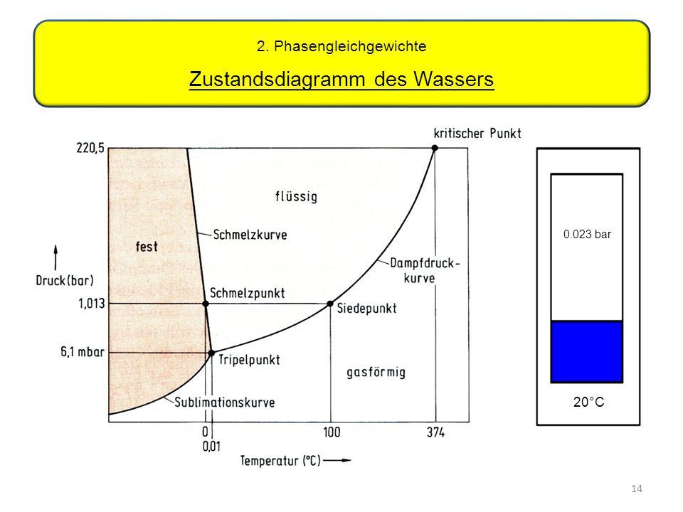 14 2. Phasengleichgewichte Zustandsdiagramm des Wassers 20°C 0.023 bar