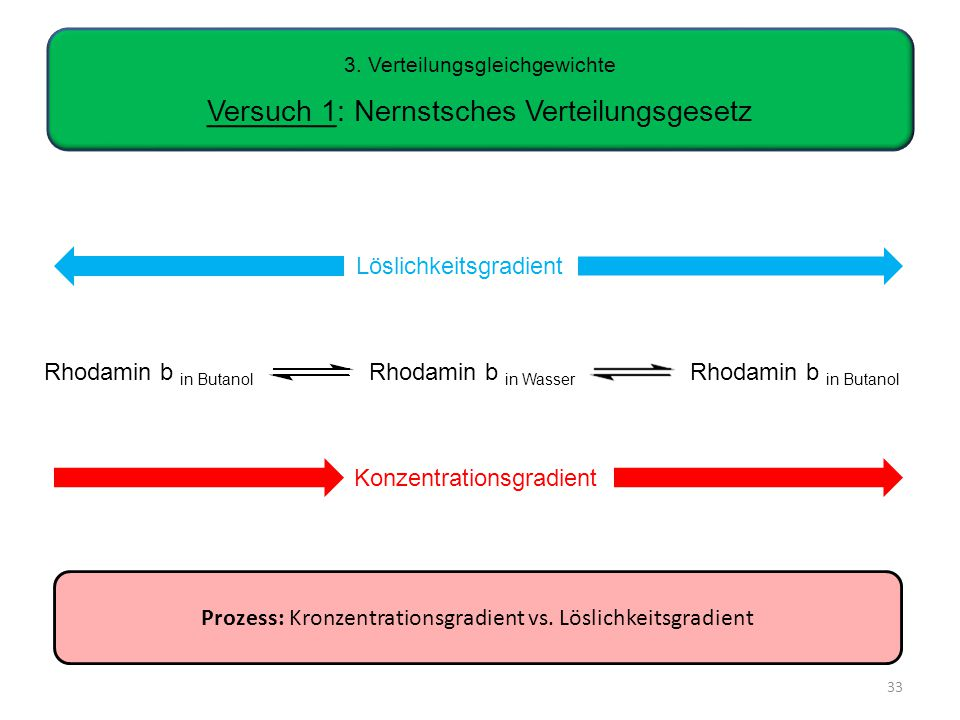 Prozess: Kronzentrationsgradient vs.Löslichkeitsgradient 3.