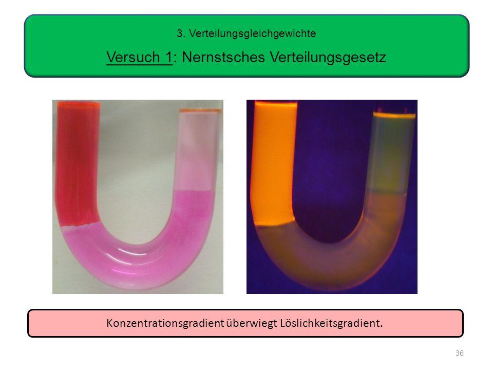 3. Verteilungsgleichgewichte Versuch 1: Nernstsches Verteilungsgesetz 36 Konzentrationsgradient überwiegt Löslichkeitsgradient.