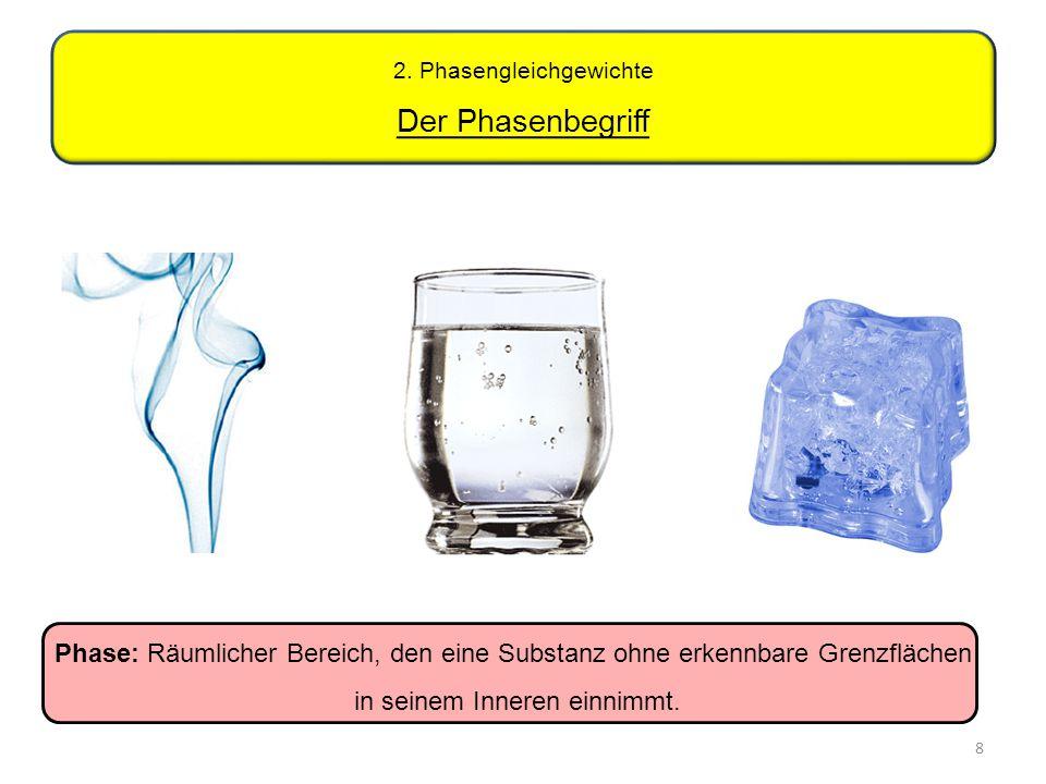 8 2. Phasengleichgewichte Der Phasenbegriff Phase: Räumlicher Bereich, den eine Substanz ohne erkennbare Grenzflächen in seinem Inneren einnimmt.