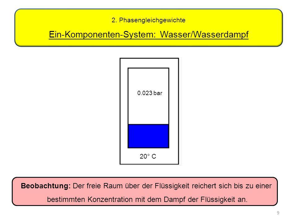 9 2. Phasengleichgewichte Ein-Komponenten-System: Wasser/Wasserdampf Beobachtung: Der freie Raum über der Flüssigkeit reichert sich bis zu einer besti