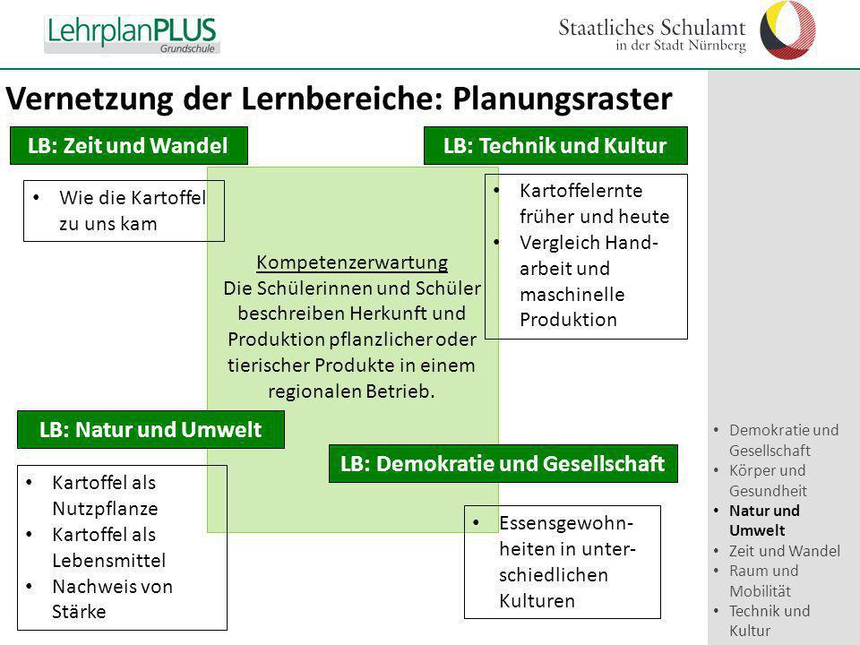 ^ Vernetzung der Lernbereiche: Planungsraster Kompetenzerwartung Die Schülerinnen und Schüler beschreiben Herkunft und Produktion pflanzlicher oder ti
