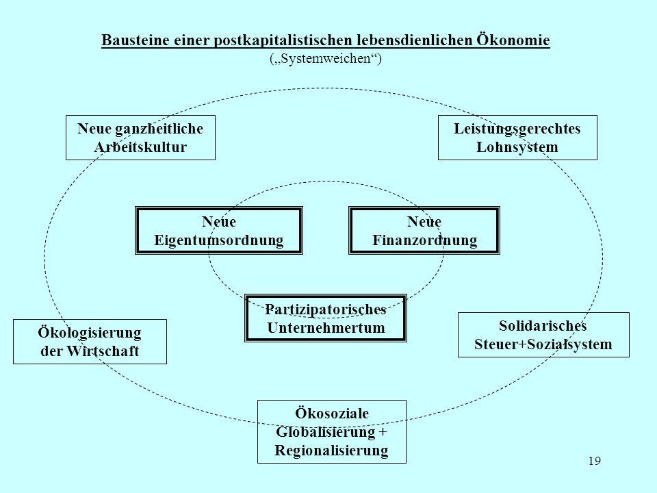 Konkret (Kurzfassung 1) 20 ● Eigentumsordnung: Eigentum nicht mehr zur leistungslosen Abschöpfung fremder Leistung nutzen (z.B.