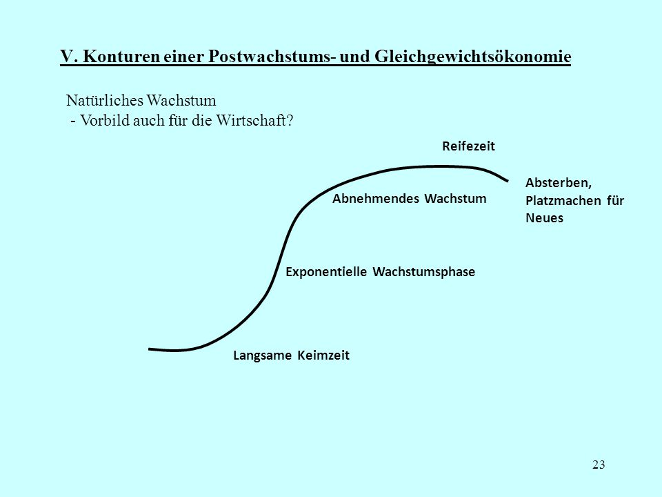 24 Funktion einer Gleichgewichtsökonomie Dies geschieht in einer ständigen dynamisch sich einpendelnden Sinusbewegung - sowohl für einzelne Güter wie für die gesamtökonomische Entwicklung.