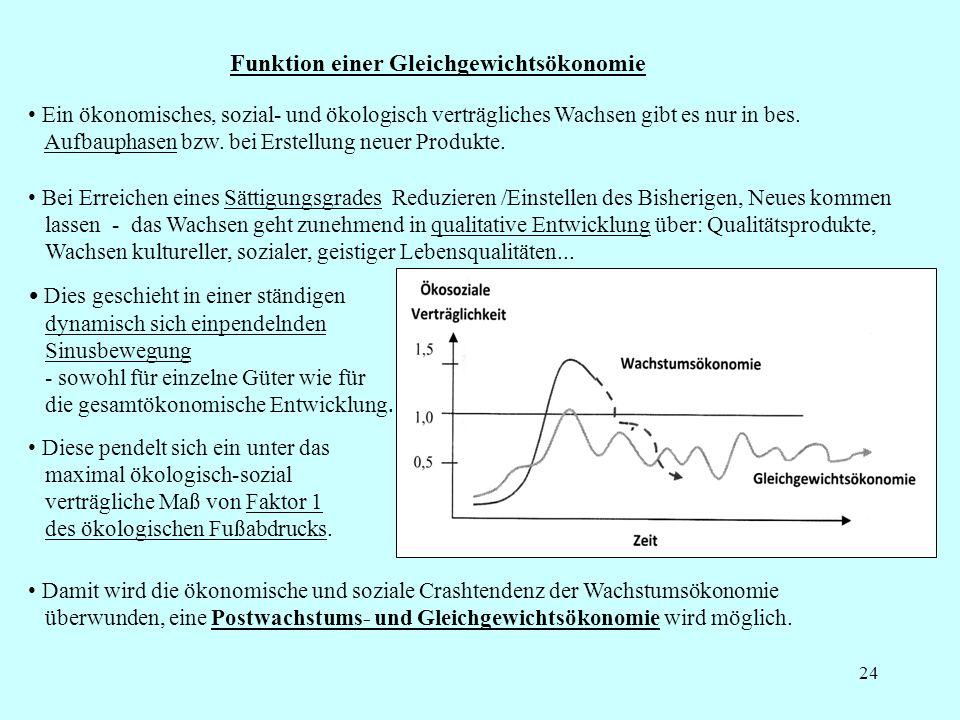 25 Notwendigkeit einer Schrumpfungs- und Suffizienz-Ökonomie Niko Paech (ähnlich Reiner Klingholz u.a.): > Alle Ressourcen des Ökosystems sind endlich (peak everything ), werden aber mit dem heutigen Lebensstil und der vorherrschenden Wirtschaftsweise unwiederbringlich übernutzt.