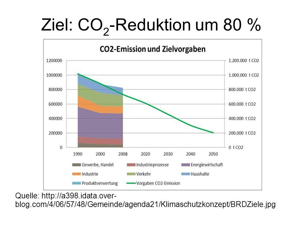 Ziel: CO 2 -Reduktion um 80 % Quelle: http://a398.idata.over- blog.com/4/06/57/48/Gemeinde/agenda21/Klimaschutzkonzept/BRDZiele.jpg