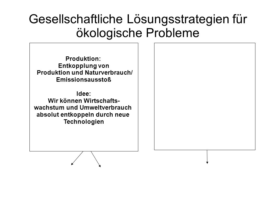 Gesellschaftliche Lösungsstrategien für ökologische Probleme Produktion: Entkopplung von Produktion und Naturverbrauch/ Emissionsausstoß Idee: Wir kön
