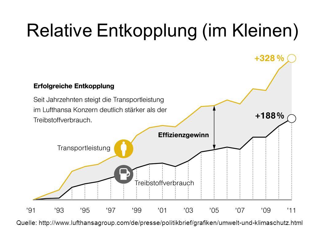 Relative Entkopplung (im Kleinen) Quelle: http://www.lufthansagroup.com/de/presse/politikbrief/grafiken/umwelt-und-klimaschutz.html