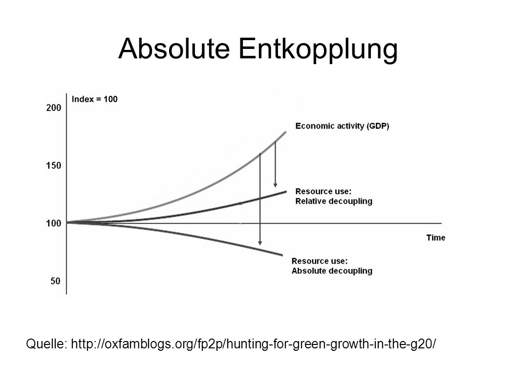 Absolute Entkopplung Quelle: http://oxfamblogs.org/fp2p/hunting-for-green-growth-in-the-g20/
