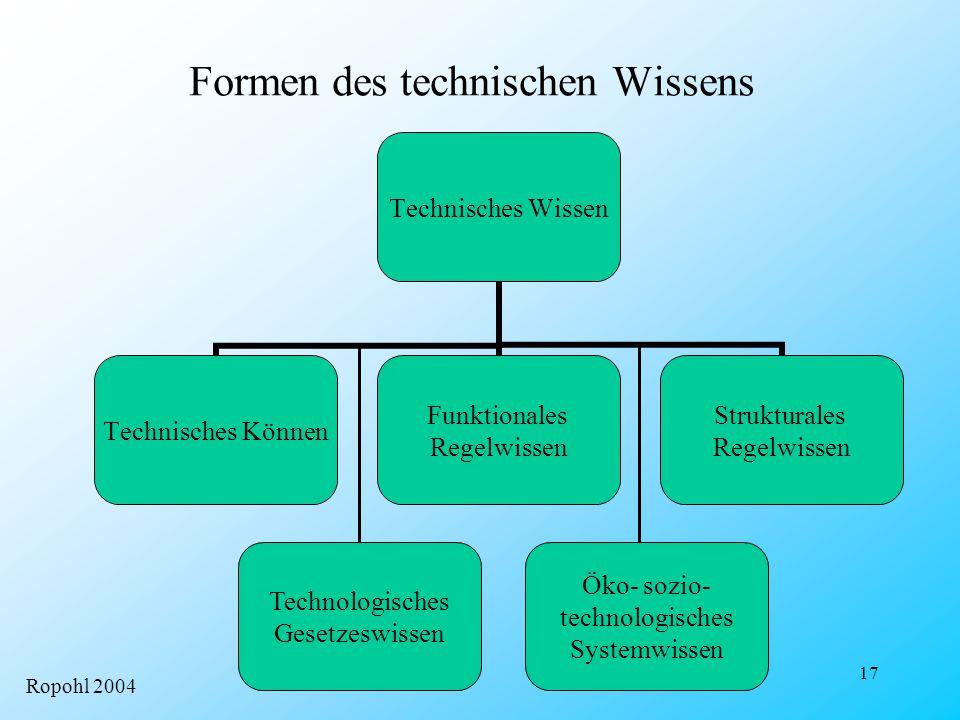 17 Formen des technischen Wissens Technisches Wissen Technisches Können Funktionales Regelwissen Strukturales Regelwissen Technologisches Gesetzeswiss