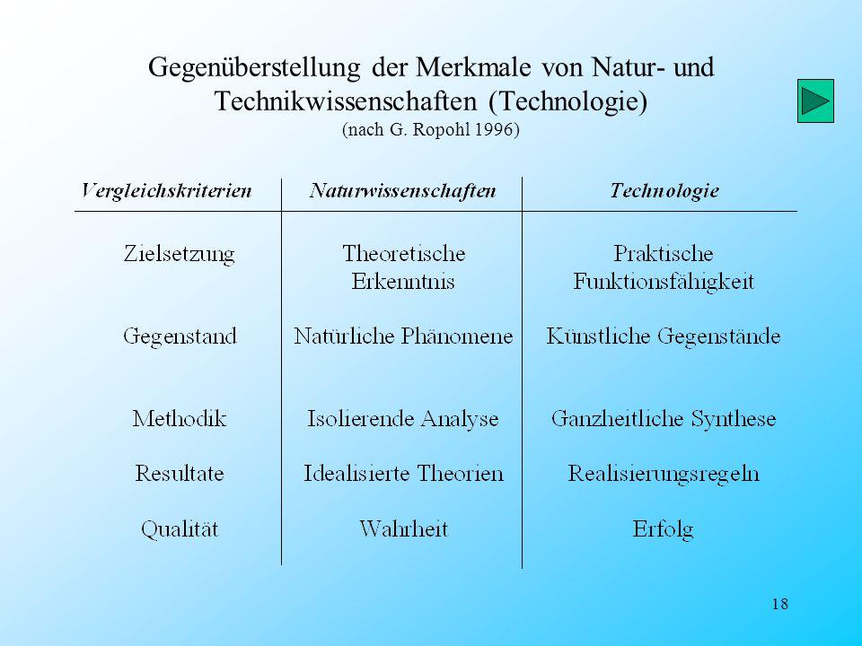 18 Gegenüberstellung der Merkmale von Natur- und Technikwissenschaften (Technologie) (nach G. Ropohl 1996)
