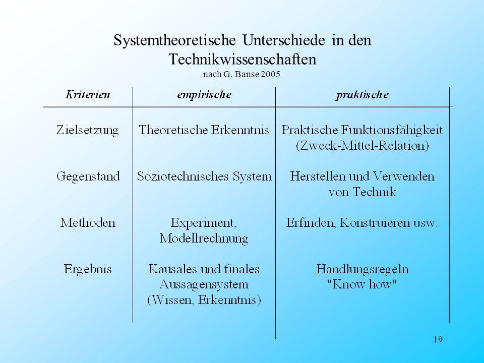 19 Systemtheoretische Unterschiede in den Technikwissenschaften nach G. Banse 2005
