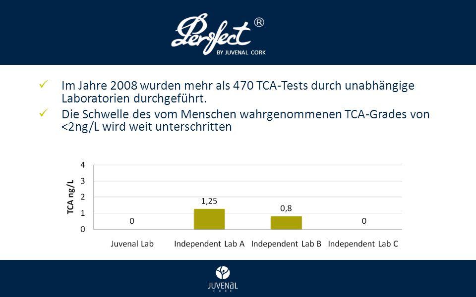 BY JUVENAL CORK Im Jahre 2008 wurden mehr als 470 TCA-Tests durch unabhängige Laboratorien durchgeführt.