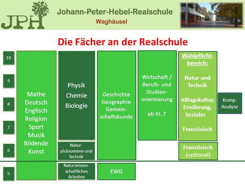 Komp. Analyse Die Fächer an der Realschule 5 5 6 6 7 7 8 8 9 9 10 Mathe Deutsch Englisch Religion Sport Musik Bildende Kunst Physik Chemie Biologie Ph