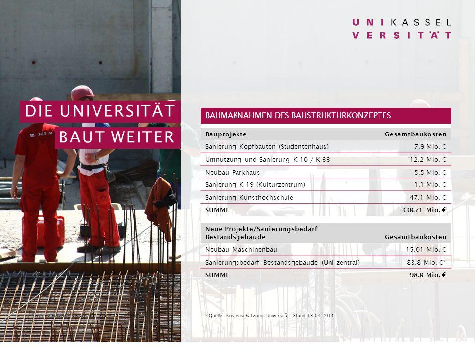 DIE UNIVERSITÄT BAUT WEITER BAUMAßNAHMEN DES BAUSTRUKTURKONZEPTES BauprojekteGesamtbaukosten Sanierung Kopfbauten (Studentenhaus)7.9 Mio.