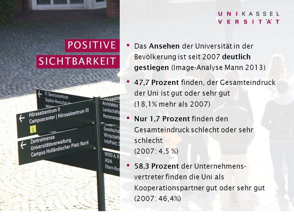 Das Ansehen der Universität in der Bevölkerung ist seit 2007 deutlich gestiegen (Image-Analyse Mann 2013) 47,7 Prozent finden, der Gesamteindruck der Uni ist gut oder sehr gut (18,1% mehr als 2007) Nur 1,7 Prozent finden den Gesamteindruck schlecht oder sehr schlecht (2007: 4,5 %) 58,3 Prozent der Unternehmens- vertreter finden die Uni als Kooperationspartner gut oder sehr gut (2007: 46,4%) POSITIVE SICHTBARKEIT