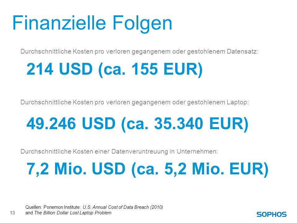 Finanzielle Folgen Durchschnittliche Kosten pro verloren gegangenem oder gestohlenem Datensatz: 214 USD (ca.