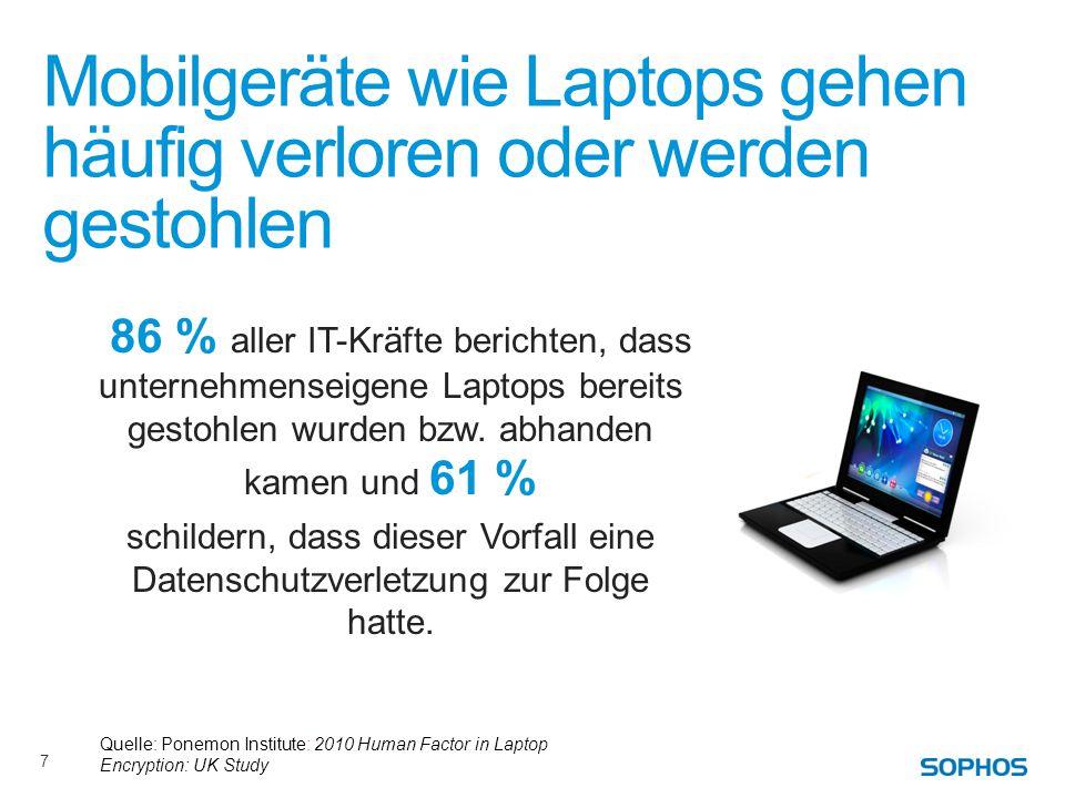 Mobilgeräte wie Laptops gehen häufig verloren oder werden gestohlen 86 % aller IT-Kräfte berichten, dass unternehmenseigene Laptops bereits gestohlen wurden bzw.