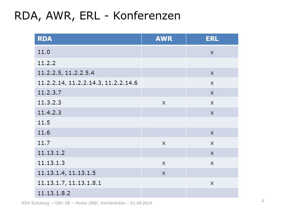 Bildung des normierten Sucheinstiegs einer Konferenz RDA 11.13.1.2, ERL; 11.7, AWR Wenn der bevorzugte Name nicht an eine Körperschaft denken lässt und bei Homonymität zum bevorzugten Namen anderer Satzarten wird bei Konferenzen die Kenn- zeichnung Veranstaltung hinzugefügt.11.13.1.2ERL11.7AWR RDA 11.13.1.7, ERL Als sonstige Bezeichnung, die mit der Körperschaft in Verbindung steht, wird bei Gleichnamigkeit für Konferenzen der Begriff Veranstaltung verwendet.11.13.1.7ERL  um zwischen Konferenzen gleichen Namens zu unterscheiden, wird bevorzugt die veranstaltende Körperschaft hinzugefügt.