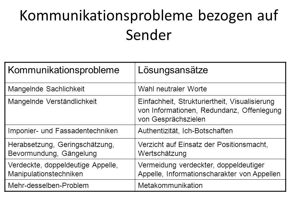 Kommunikationsprobleme bezogen auf Empfänger KommunikationsproblemeLösungsansätze Informationsselektion durch Wahrnehmungsmechanismen Wahrnehmungsüberprüfung, Nachfragen, Empathie Permanent einseitige Auswahl einer kommunikativen Ebene Vierseitige Betrachtung von Informationen Nichteinverständnis mit einer kommunikativen Ebene Feedback Mangelnde Bereitschaft zuzuhörenAktives Zuhören Du-Botschaften beim FeedbackIch-Botschaften Globale Abrechnung, Betonung negativer Aspekte beim Feedback Wertschätzung, Trennung von Wahrnehmungen, Gedanken und Gefühlen Double-Bind-SituationMetakommunikation