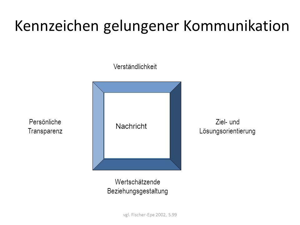 vgl. Fischer-Epe 2002, S.99 Kennzeichen gelungener Kommunikation Ziel- und Lösungsorientierung Verständlichkeit Wertschätzende Beziehungsgestaltung Pe