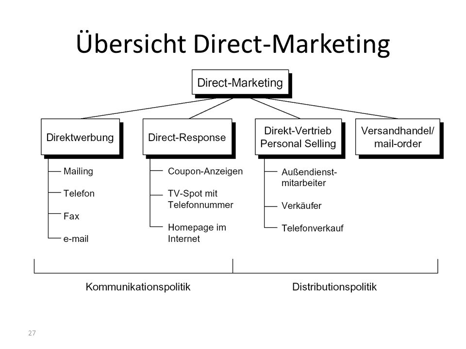 27 Übersicht Direct-Marketing